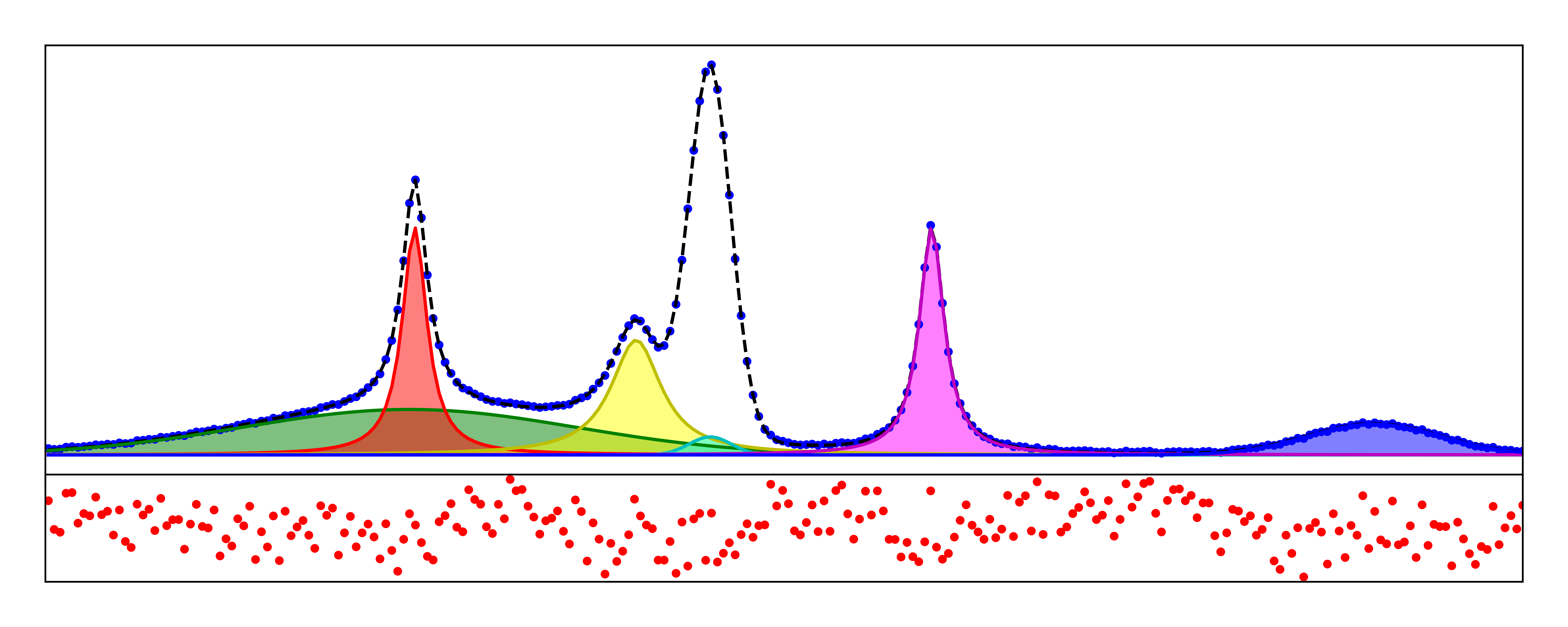 Data Fitting in Python Part II: Gaussian & Lorentzian & Voigt