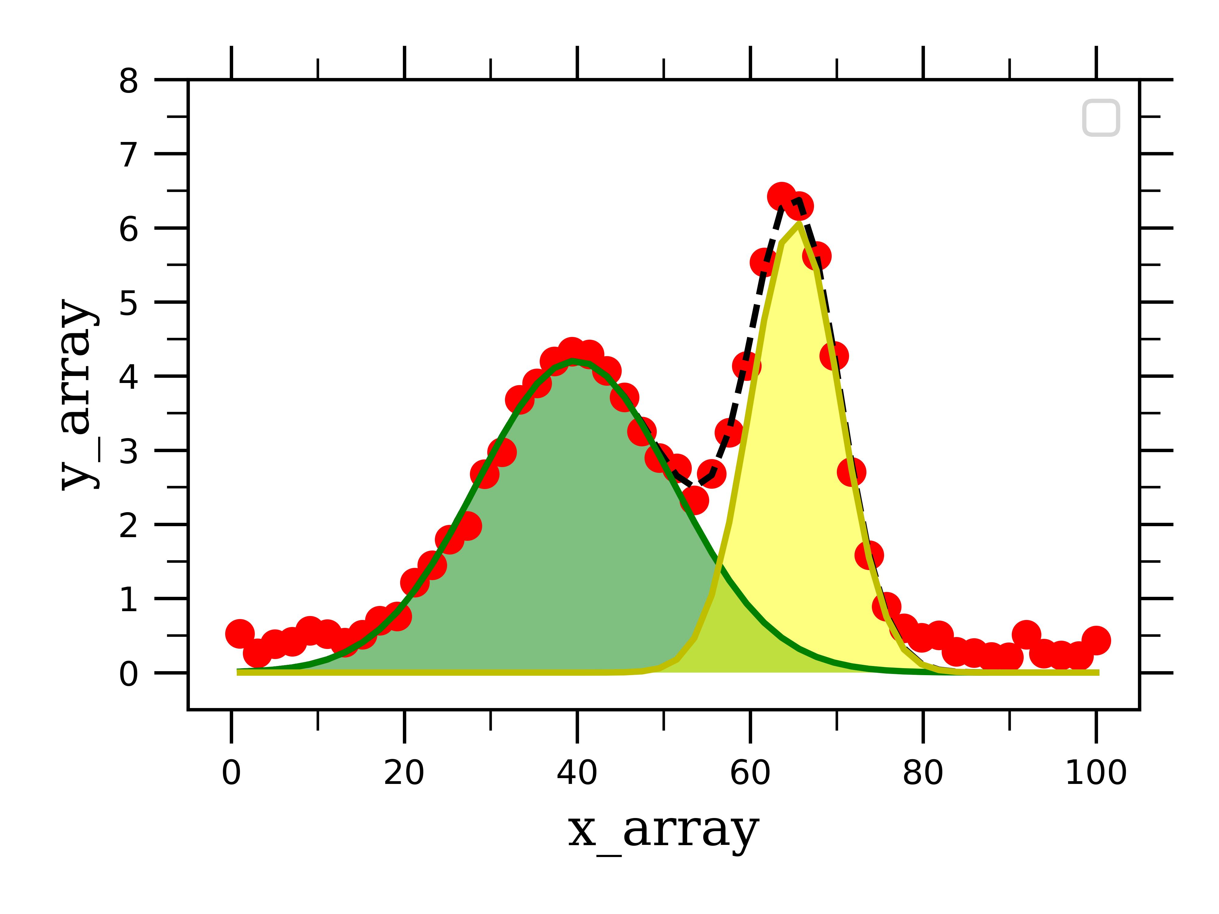 Data Fitting in Python Part II: Gaussian & Lorentzian & Voigt