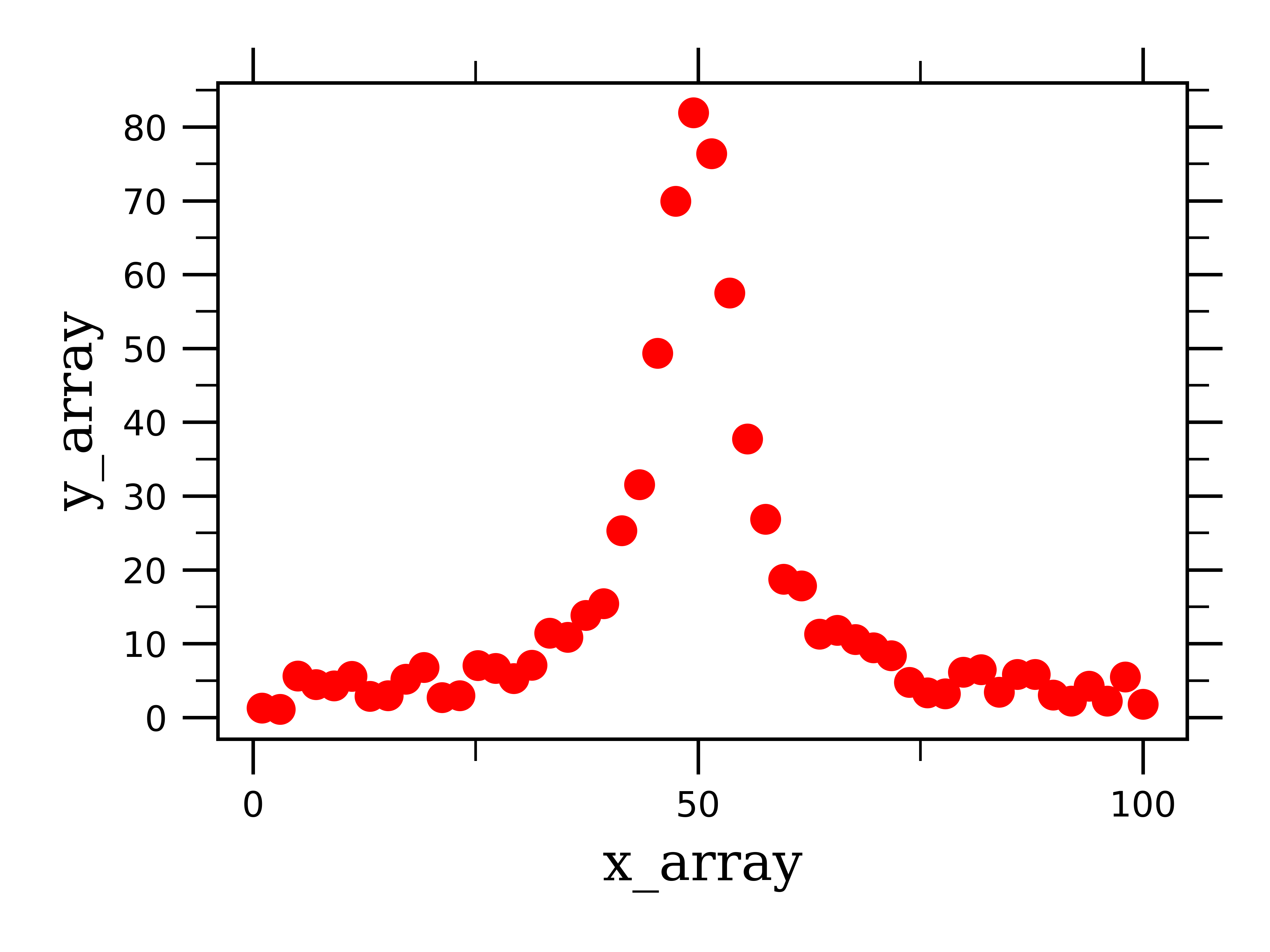 Data Fitting in Python Part II: Gaussian & Lorentzian